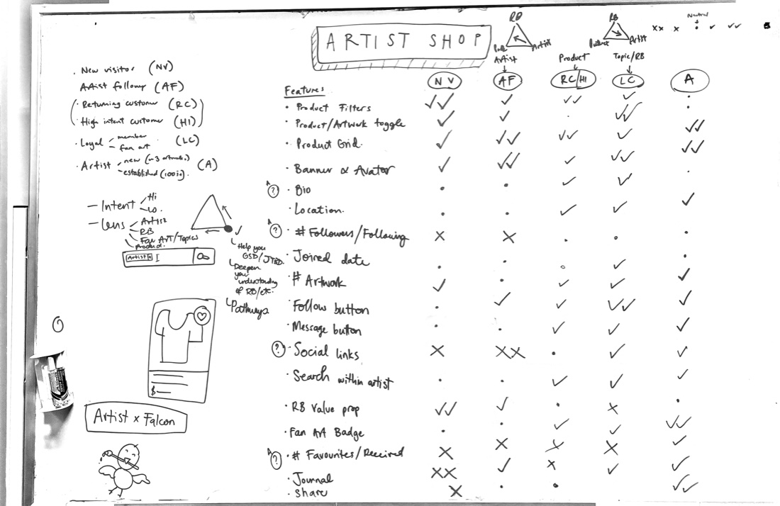 Photo of a whiteboard titled 'Artist Shop', with a list of user types (new visitor, artist follower, high intent customer, loyal customer, artist) and a list of Artist Shop features, e.g. 'product filters', 'product grid', 'banner'. We ranked each feature against each user type with ticks, dots and crosses (2 ticks is very important, dot is neutral, 2 crosses is very unimportant).